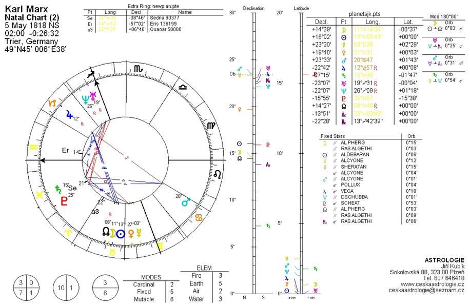 horoskop Karel Marx