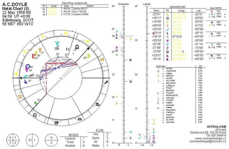 Horoskop Sir A. Conan Doyle